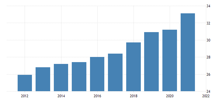 united states all employees wholesale trade in idaho fed data
