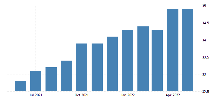 united states all employees wholesale trade in idaho thous of persons fed data