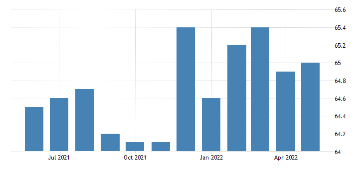 united states all employees wholesale trade in iowa fed data