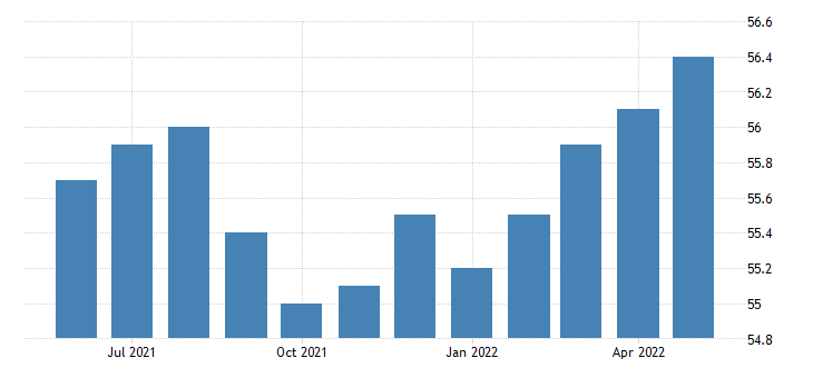 united states all employees wholesale trade in kansas fed data