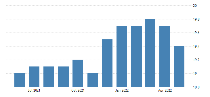 united states all employees wholesale trade in maine fed data