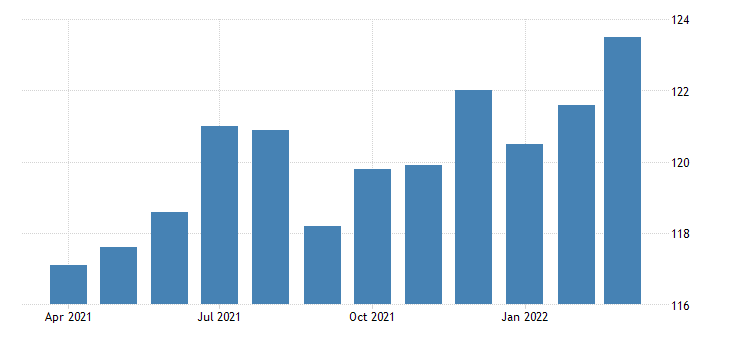united states all employees wholesale trade in massachusetts fed data