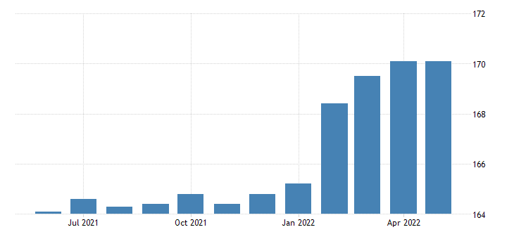united states all employees wholesale trade in michigan fed data