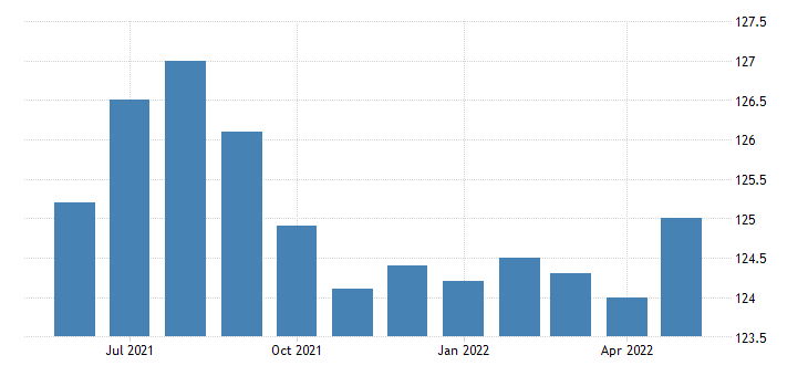 united states all employees wholesale trade in minnesota fed data