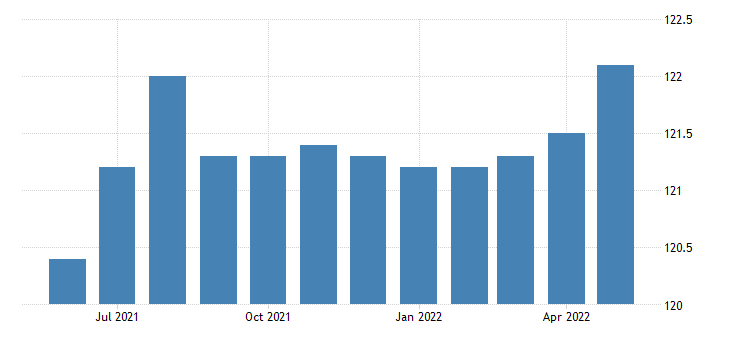 united states all employees wholesale trade in missouri fed data