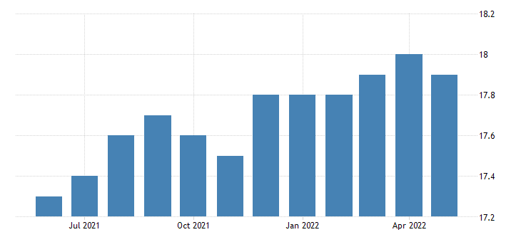 united states all employees wholesale trade in montana fed data