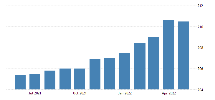 united states all employees wholesale trade in new jersey fed data
