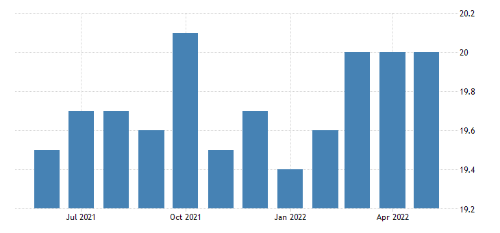 united states all employees wholesale trade in new mexico fed data