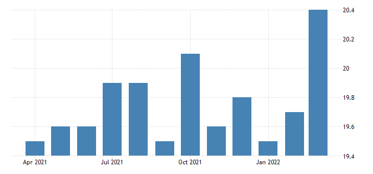 united states all employees wholesale trade in new mexico thous of persons fed data