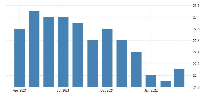 united states all employees wholesale trade in north dakota fed data