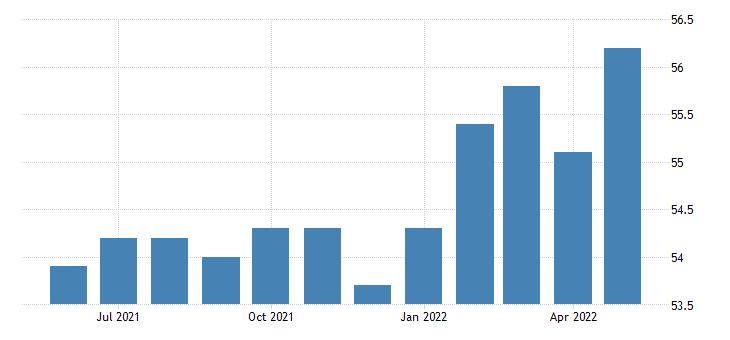 united states all employees wholesale trade in oklahoma fed data