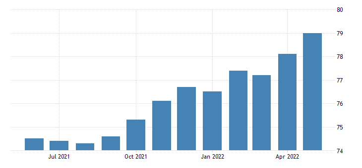 united states all employees wholesale trade in oregon fed data