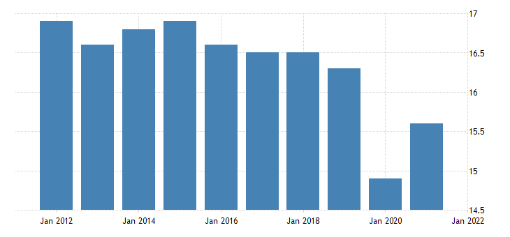 united states all employees wholesale trade in rhode island fed data