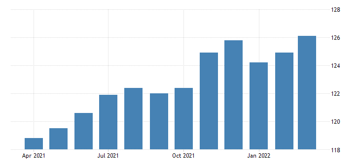 united states all employees wholesale trade in tennessee fed data