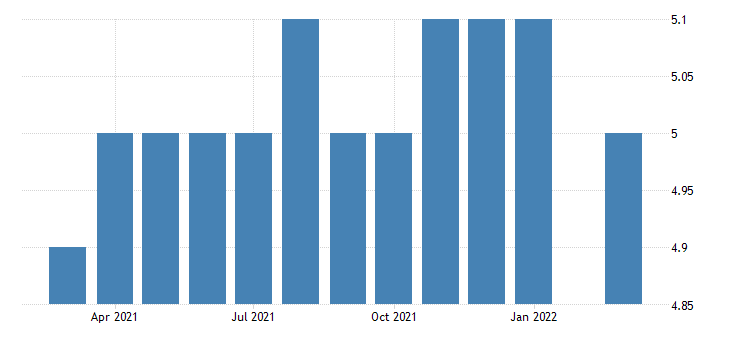 united states all employees wholesale trade in the district of columbia fed data