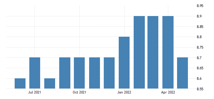 united states all employees wholesale trade in vermont fed data