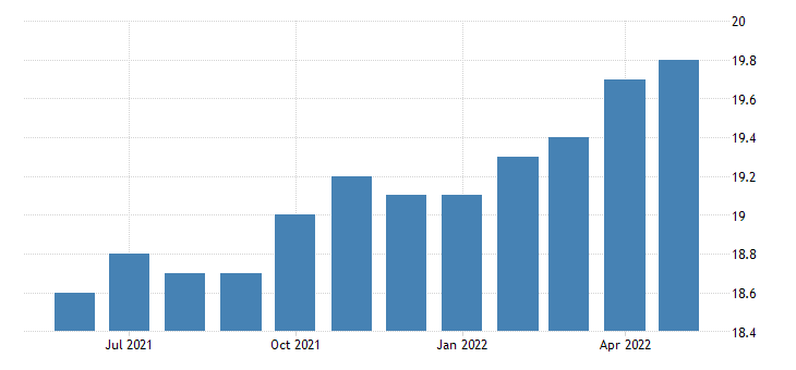 united states all employees wholesale trade in west virginia fed data