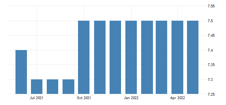 united states all employees wholesale trade in wyoming fed data