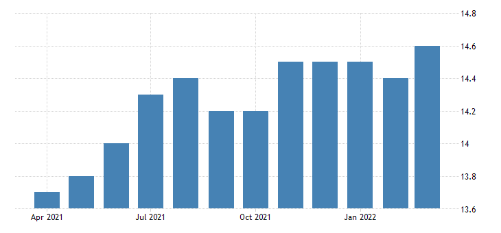 united states all employees wholesale trade merchant wholesalers durable goods in new hampshire fed data