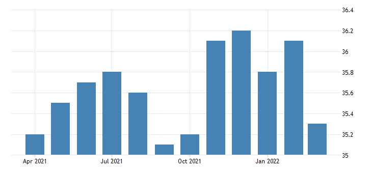 united states all employees wholesale trade merchant wholesalers nondurable goods in indiana fed data