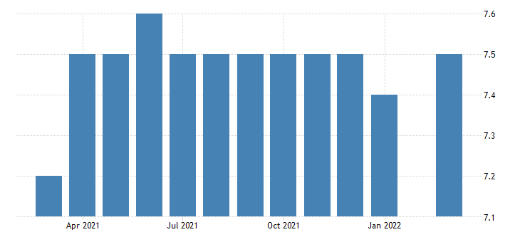 united states all employees wholesale trade merchant wholesalers nondurable goods in montana fed data