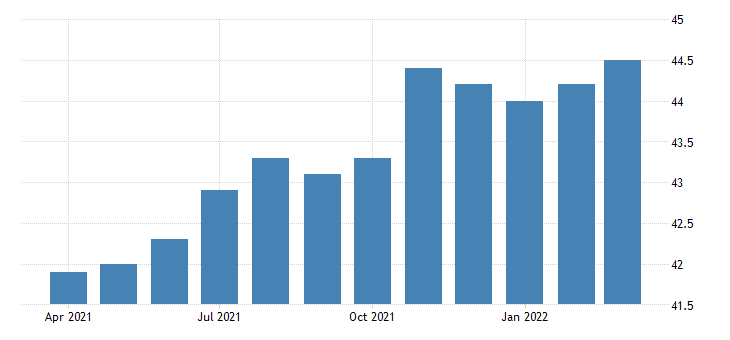 united states all employees wholesale trade merchant wholesalers nondurable goods in tennessee fed data