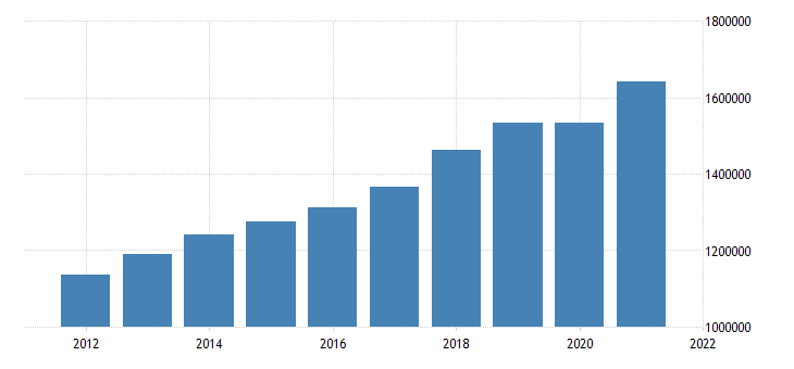 united states all sectors taxes on production and imports receivable ima flow fed data