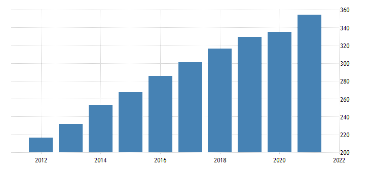 united states all transactions house price index for district of columbia fed data