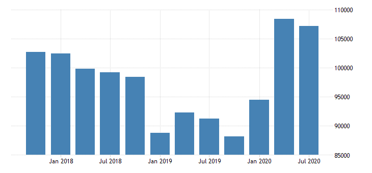 united states allowance for loan and lease losses for commercial banks in new mexico fed data