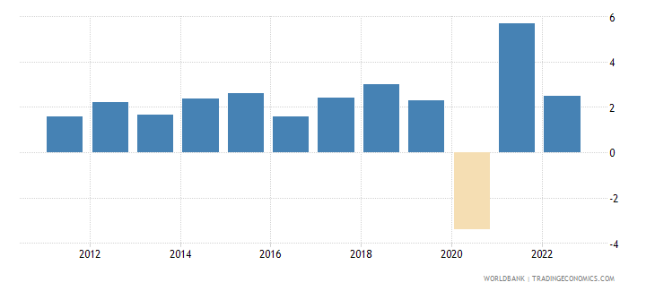 united states annual percentage growth rate of gdp at market prices based on constant 2010 us dollars  wb data