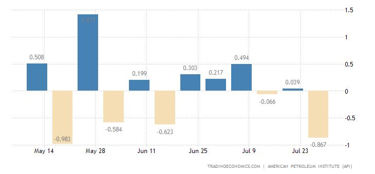 United States API Crude Imports