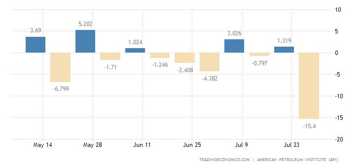 WTI Oil Price | WTI Crude Price Today | WTI Crude Oil Price Live | IFCM India