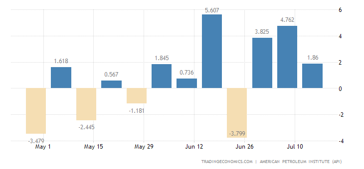 United States API Crude Oil Stock Change