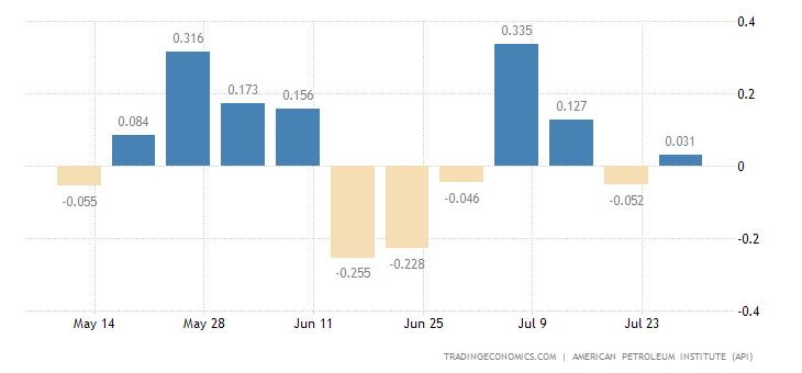 United States API Crude Runs