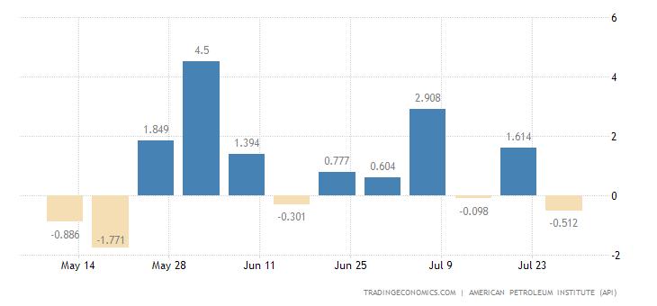 United States API Distillate Stocks