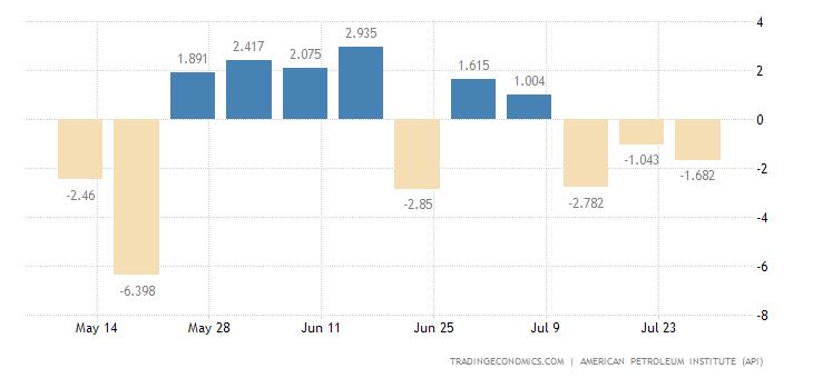United States API Gasoline Stocks