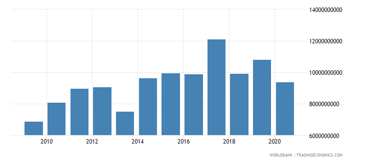 united states arms exports constant 1990 us dollar wb data