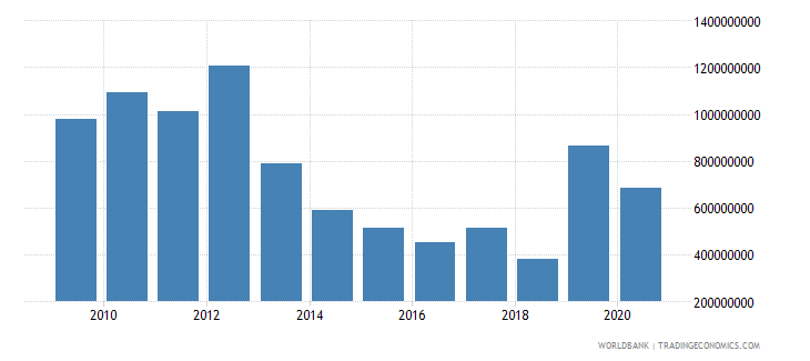 united states arms imports constant 1990 us dollar wb data