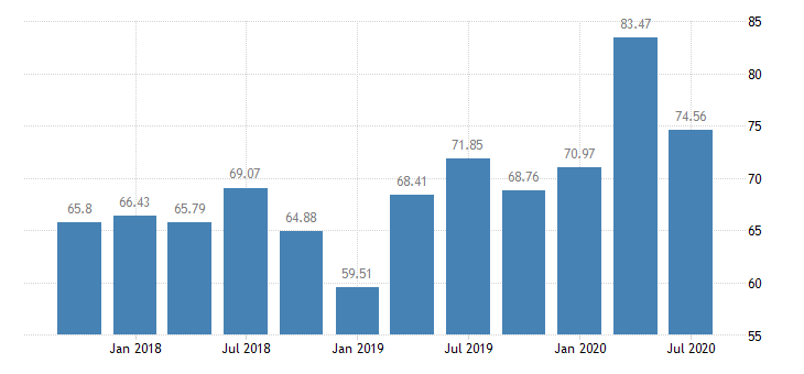 united states assets at banks whose alll exceeds their nonperforming loans banks with total assets from $1b to $10b west south central census division ratio q na fed data