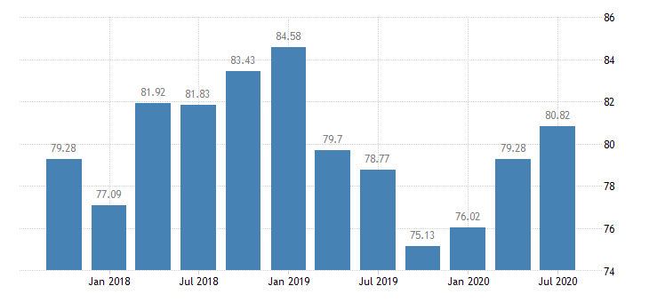 united states assets at banks whose alll exceeds their nonperforming loans banks with total assets from $300m to $1b east north central census division ratio q na fed data