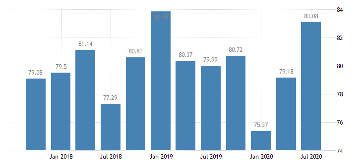 united states assets at banks whose alll exceeds their nonperforming loans banks with total assets from $300m to $1b east south central census division ratio q na fed data