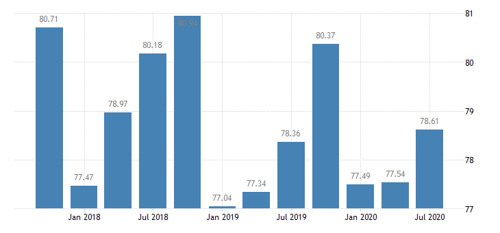 united states assets at banks whose alll exceeds their nonperforming loans banks with total assets up to $300m west north central census division ratio q na fed data