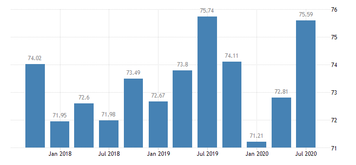 united states assets at banks whose alll exceeds their nonperforming loans banks with total assets up to $300m west south central census division ratio q na fed data
