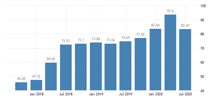 united states assets at banks whose alll exceeds their nonperforming loans ratio q na fed data