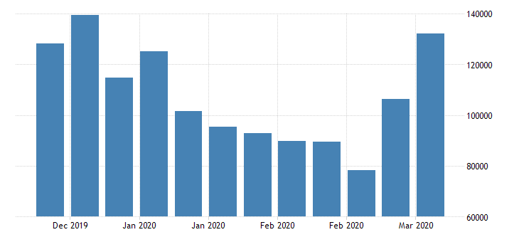 united states assets repurchase agreements in frb  new york district fed data