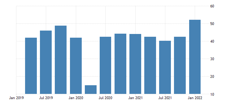 united states automobile output final sales exports bil of dollar fed data