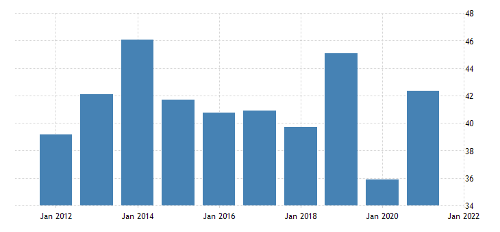united states automobile output final sales exports fed data