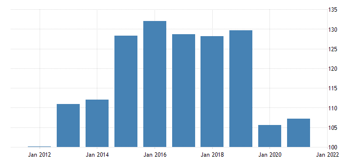 united states automobile output final sales imports bil of dollar fed data