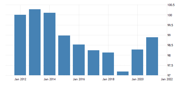 united states automobile output final sales imports chain type price index fed data
