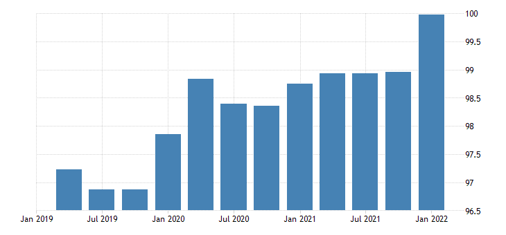 united states automobile output final sales imports chain type price index index 2009 100 fed data